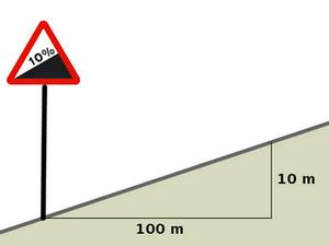 39962a019aa3 Matemáticamente esa relación es la tangente del ángulo que forma la  carretera con la horizontal. Así