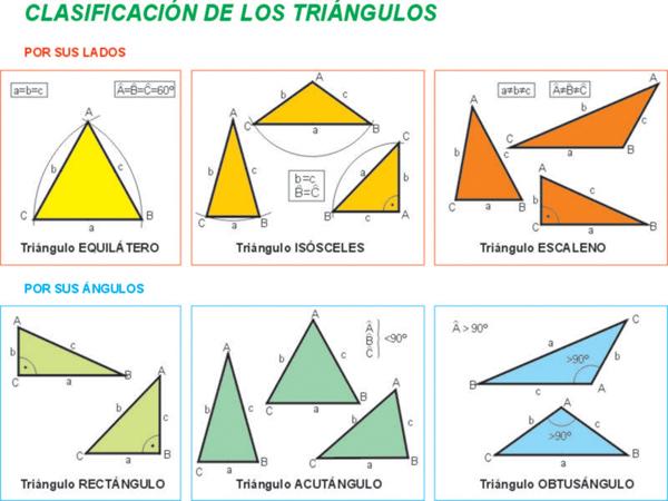 la siguiente imagen puedes observar una clasificación de los mismos